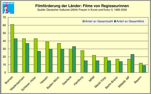 Filmförderung der Länder - Filme von Regisseurinnen