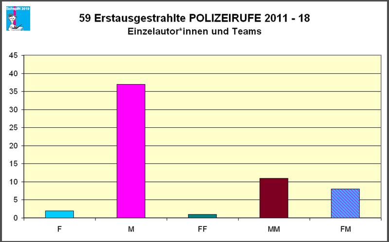 Erstausgestrahlte Polizeirufe 2011-18: Einzelautor*innen und Teams