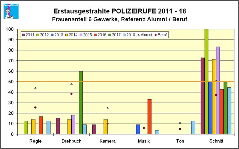 Erstausgestrahlte Polizeirufe 2011-18, 6-Gewerke-Check
