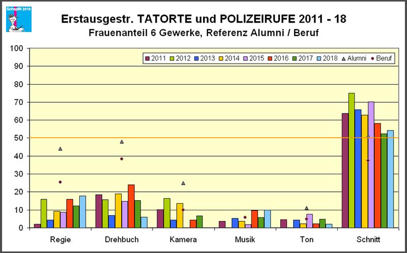 Tatorte und Polizeirufe 2011-18, 6-Gewerke-Check