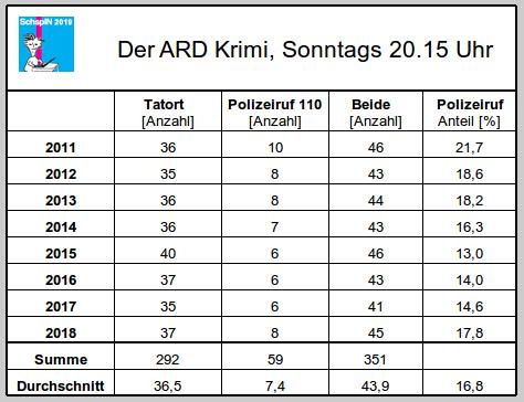 Tatorte und Polizeirufe, Häufigkeit 2011-18