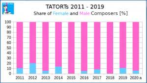 TATORTs 2011-19, share of female and male composers