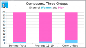 Composers, share of women and men for three groups