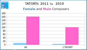 Female and Malel Composers TATORTs 2011 to 2019