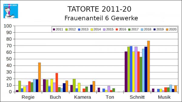 Tatorte 2011-20, 6-Gewerke-Check