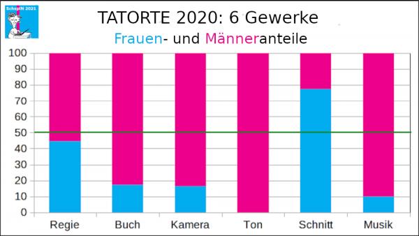 6-Gewerke-Check Tatorte 2020
