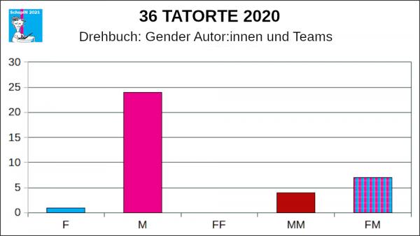 TATORTE 2020: Gender Autor:innen und Teams