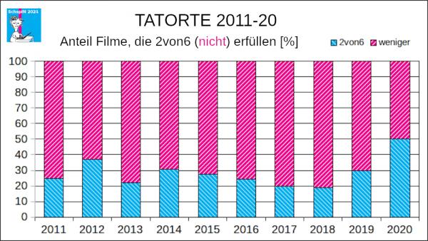 Tatorte 2011-20 2von6