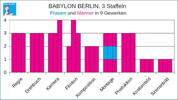 Babylon Berlin, 3 Staffeln 9 Gewerke, Frauen und Männer an der Spitze