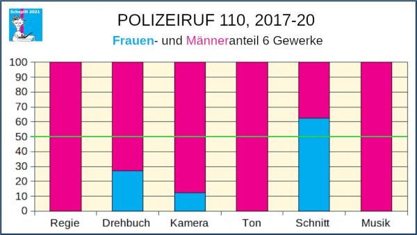 NDR Polizeiruf 2017-20