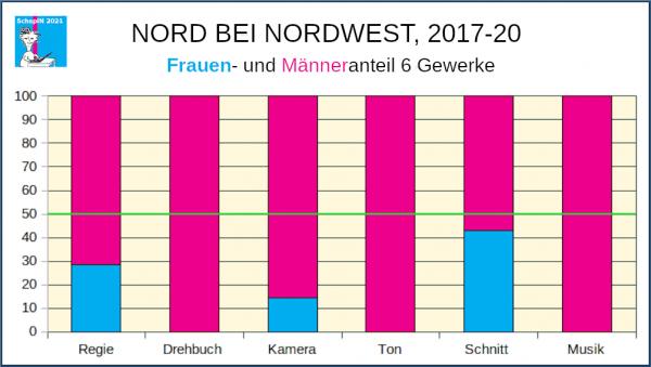 Frauen- und Männeranteil 6 Gewerke, NORD BEI NORDWEST 2017-20