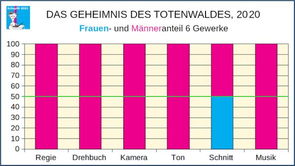 Frauen- und Männeranteile 6 Gewerke: DAS GEHEIMNIS VOM TOTENWALD