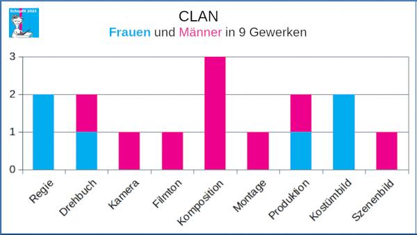 Clan (Belgien 2012), Frauen und Männer in 9 Gewerken