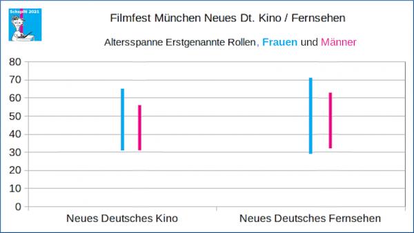 FFM: Neues Deutsches Kino / Fernsehen. Altersspanne Erstgenannte weibliche und männliche Rollen.