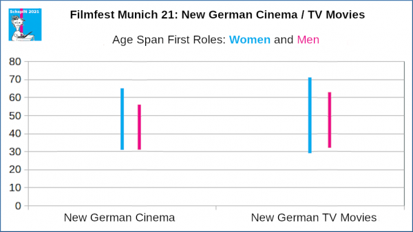 FFM 21: New German Cinema & TV Movies. Age Span First Roles