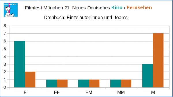 FFM: Drehbuchteams und Einzel für Neues Dt. Kino und Fernsehen