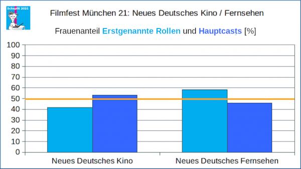 FFM: Neues Deutsches Kino / Fernsehen:Erstgenannte Rollen und Hauptcast.