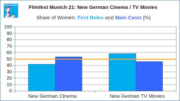 FFM 21: New German Cinema and TV Movies, Main Casts