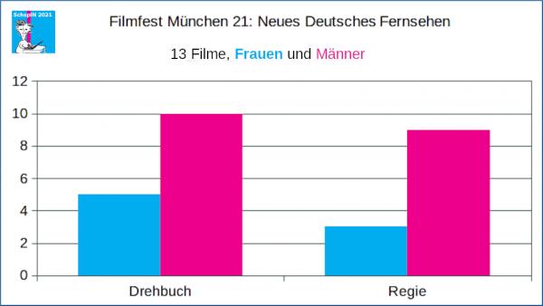 FFM: Neues Deutsches Fernsehen, Frauen und Männer in Regie und Drehbuch