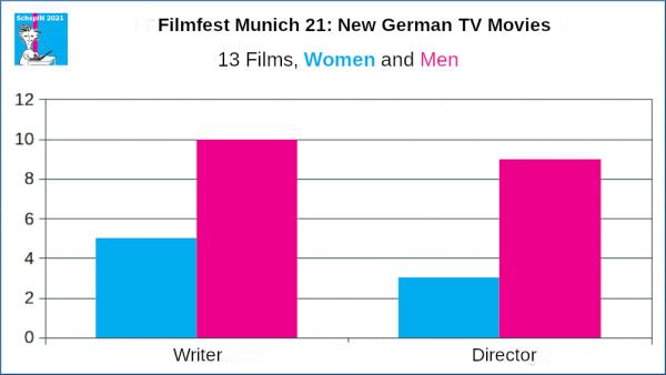 FFM: New German TV Movies