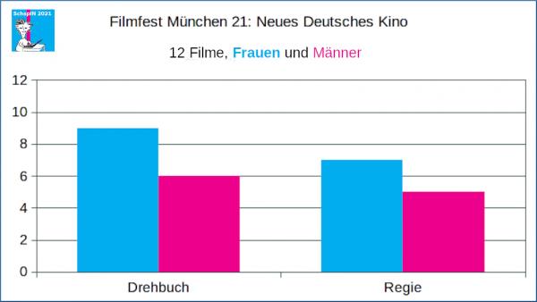 FFM: Neues Deutsches Kino, Frauen und Männer in Regie und Drehbuch