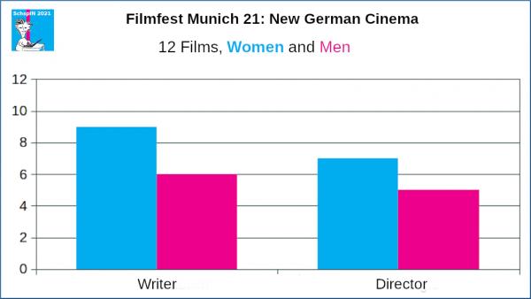 FFM: New German Cinema, Writers and Directors